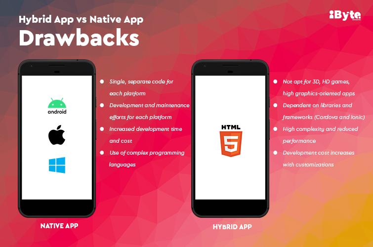 Hybrid App vs Native App - Drawbacks