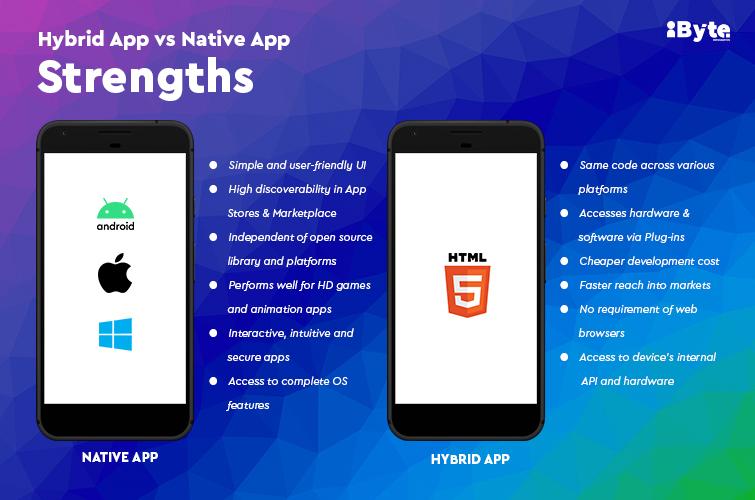 Hybrid App vs Native App - Strengths