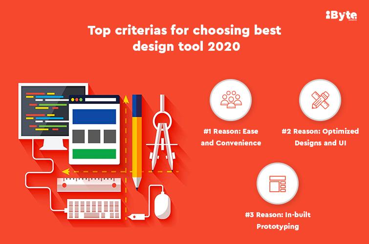 Best design tool 2020
