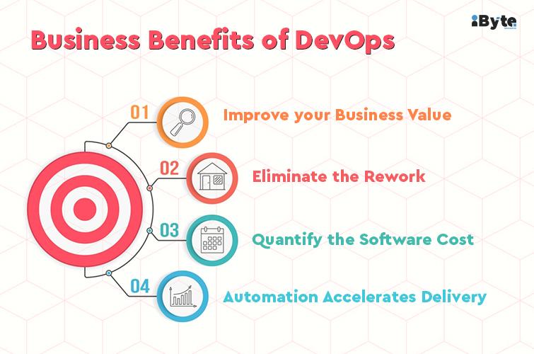 DevOps for Business