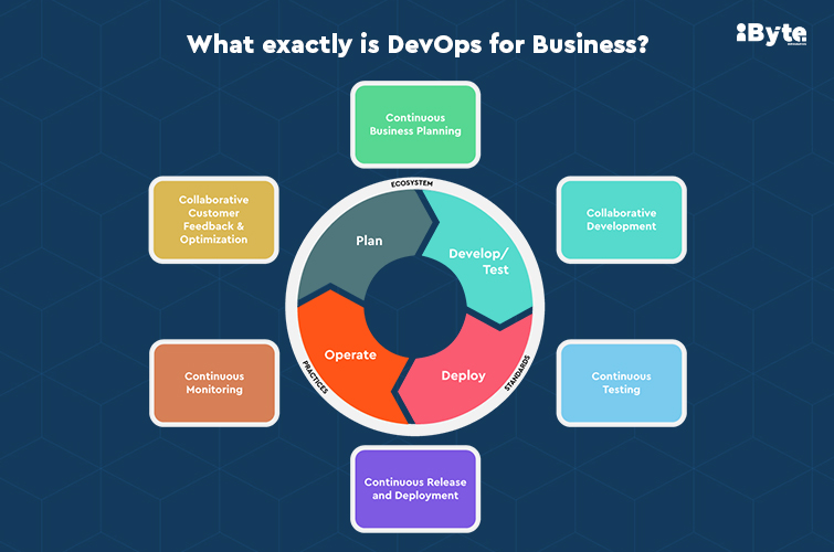 DevOps for Business