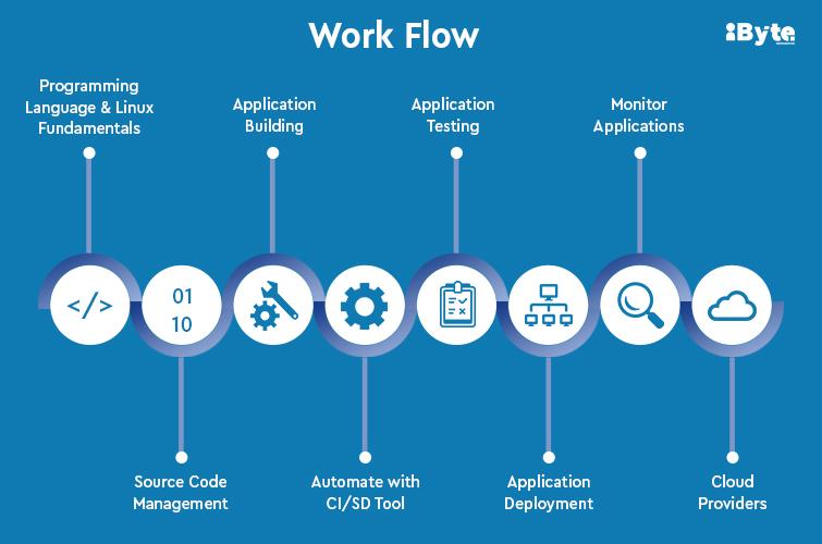 DevOps Process Flow