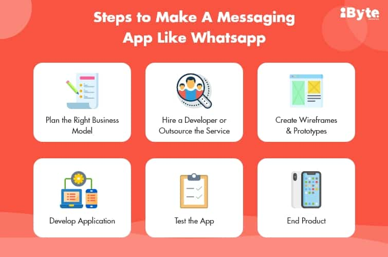 Steps to make a messaging app like WhatsApp